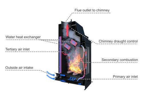 aquaflam tűztér